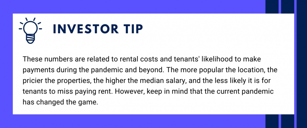 how to find good location - Investor tip wage and cost of living numbers are related to rental costs and tenants who are likelihood to make payments.