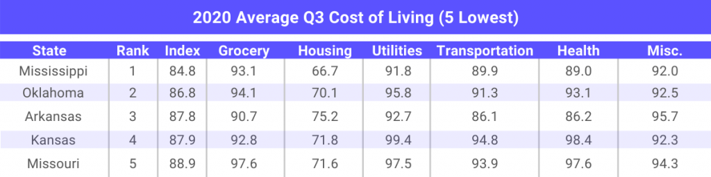 5 states that have lowest cost of living in 2020 for multifamily investments