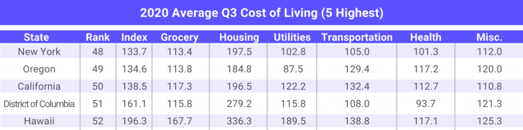 5 states that have highest cost of living in 2020 for multifamily investments